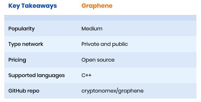 Graphene blockchain framework