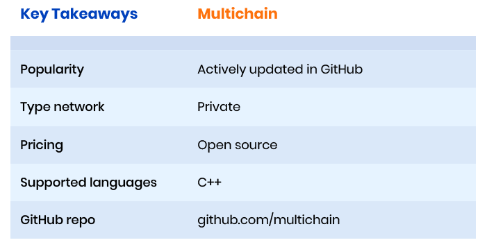 Multichain framework