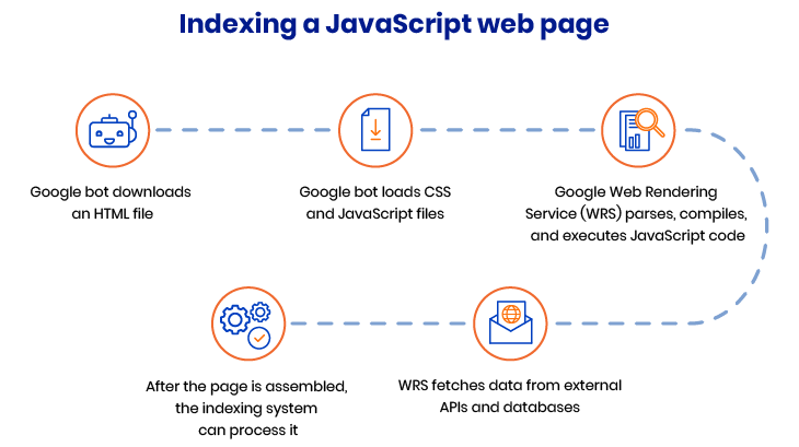 Indexing JS pages