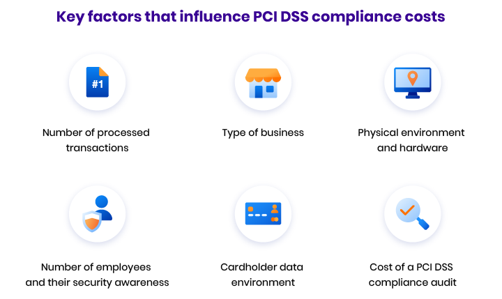 What is the cost of PCI DSS compliance?