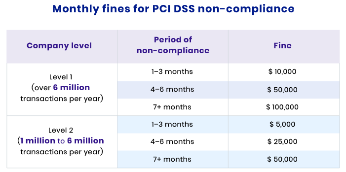 pci dss non compliance fee