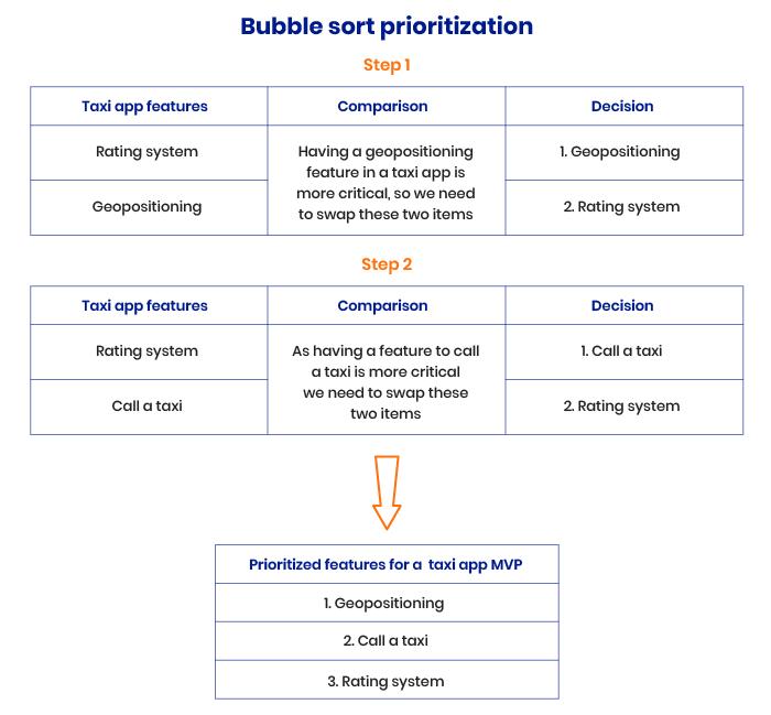 Bubble sort technique