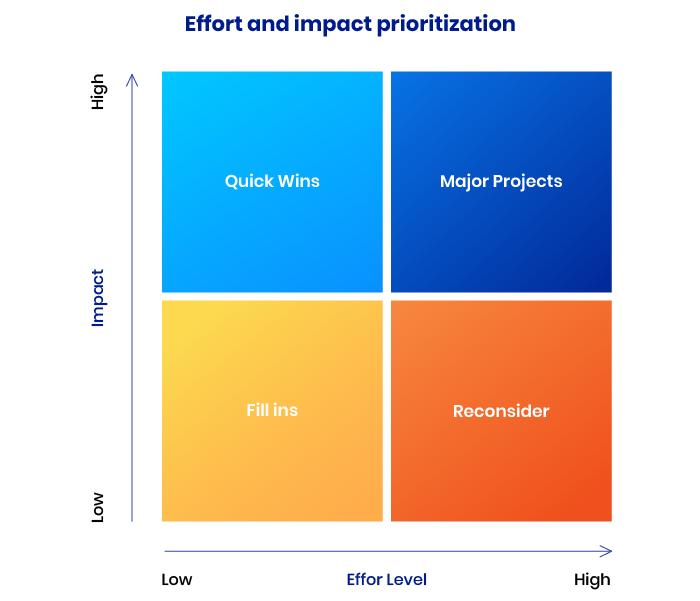 Effort and impact method