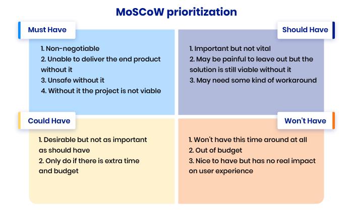 MoSCoW matrix