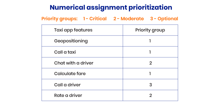 Numerical assignment approach
